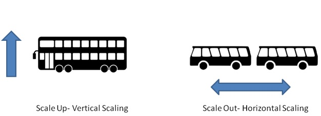understanding vertical scaling vs horizontal scaling