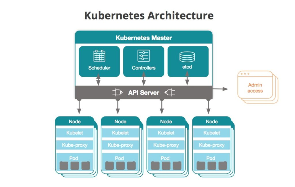kubernetes terminology and kubernetes cluster components
